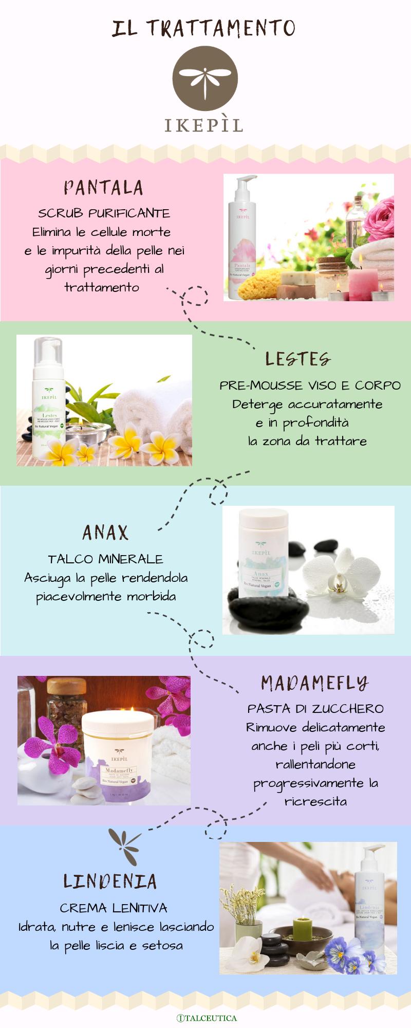 infografica-trattamento-ikepil